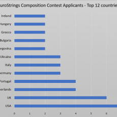 eurostrings composition contest